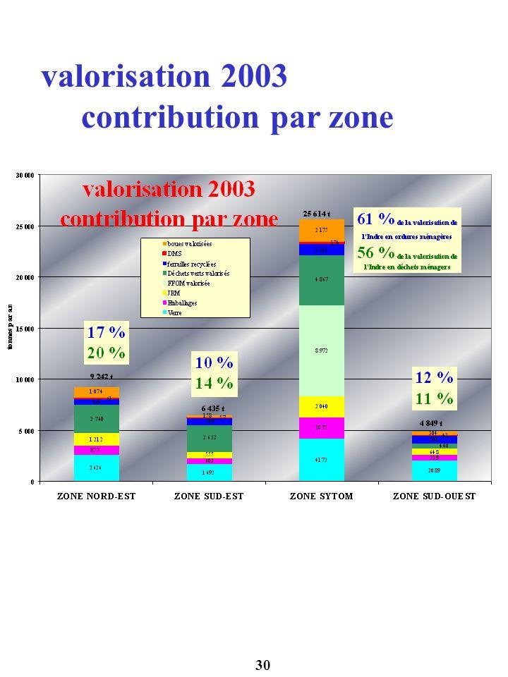 30 valorisation 2003 contribution par zone