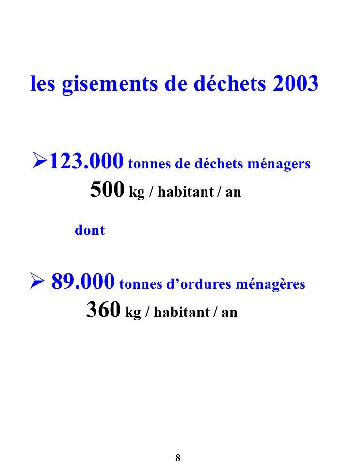 8 les gisements de déchets 2003 123.000 tonnes de déchets ménagers 500 kg / habitant / an dont 89.000 tonnes dordures ménagères 360 kg / habitant / an