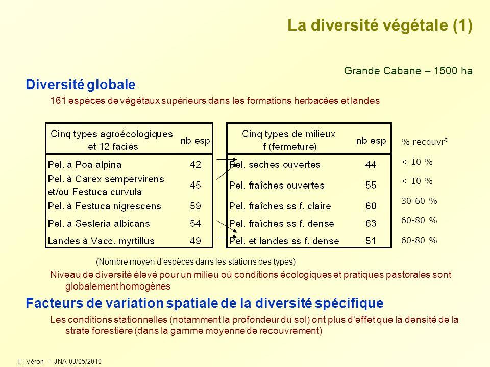 F. Véron - JNA 03/05/2010 La diversité végétale (1) Grande Cabane – 1500 ha Diversité globale 161 espèces de végétaux supérieurs dans les formations h