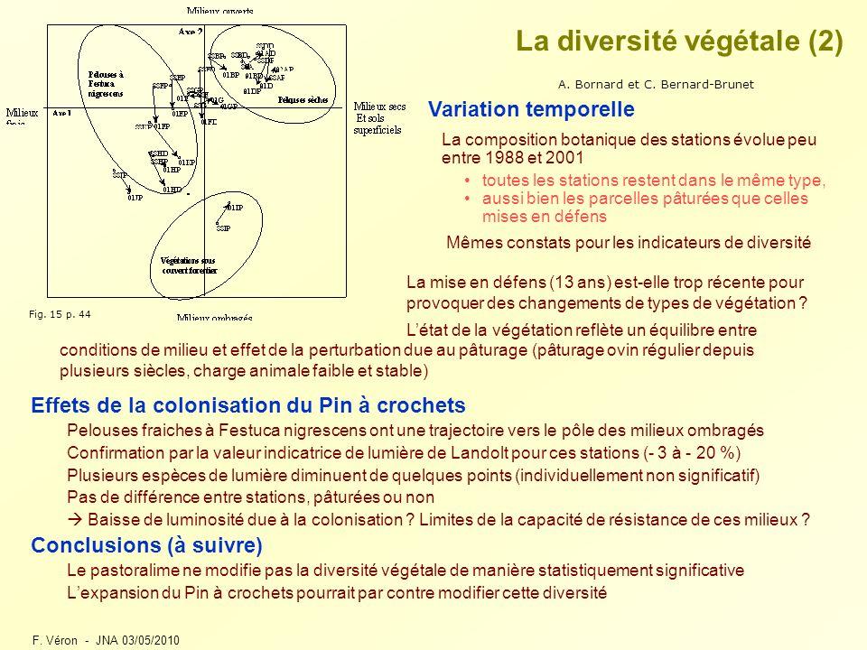 F. Véron - JNA 03/05/2010 La diversité végétale (2) Effets de la colonisation du Pin à crochets Pelouses fraiches à Festuca nigrescens ont une traject