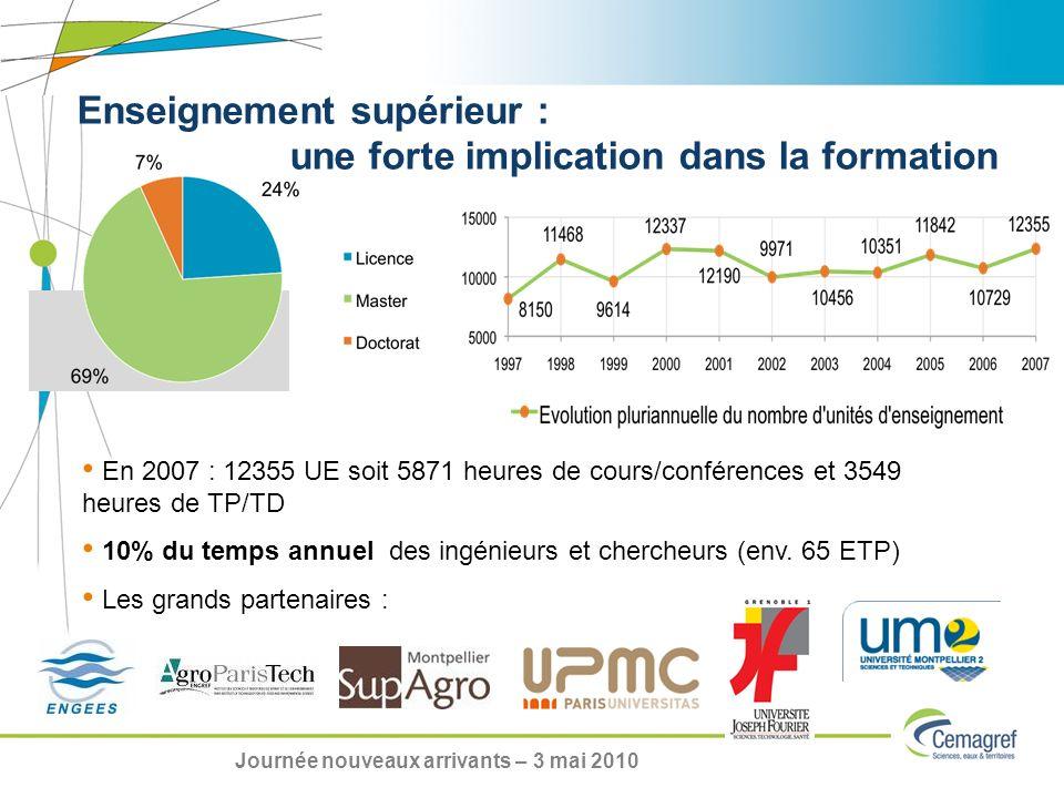 En 2007 : 12355 UE soit 5871 heures de cours/conférences et 3549 heures de TP/TD 10% du temps annuel des ingénieurs et chercheurs (env. 65 ETP) Les gr