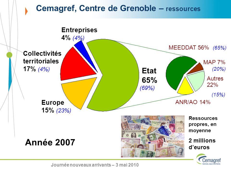 Cemagref, Centre de Grenoble – ressources Etat 65% (69%) Europe 15% (23%) Collectivités territoriales 17% (4%) Entreprises 4% (4%) MEEDDAT 56% (65%) MAP 7% (20%) Autres 22% ANR/AO 14% Année 2007 Ressources propres, en moyenne 2 millions deuros (15%) Journée nouveaux arrivants – 3 mai 2010