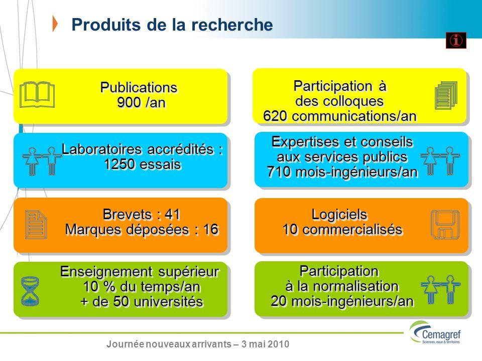 Produits de la recherche Publications 900 /an Publications Participation à des colloques Participation à des colloques 620 communications/an Participa