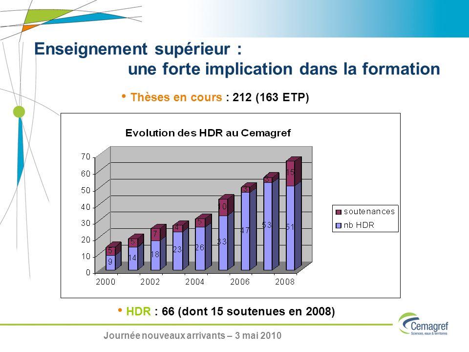 HDR : 66 (dont 15 soutenues en 2008) Thèses en cours : 212 (163 ETP) Enseignement supérieur : une forte implication dans la formation Journée nouveaux arrivants – 3 mai 2010