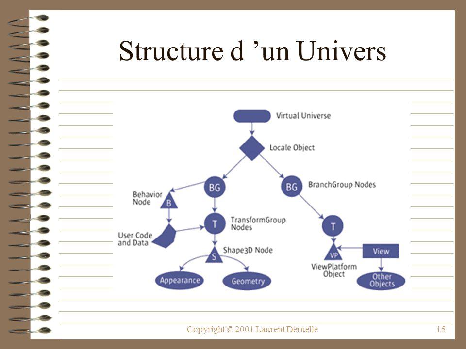 Copyright © 2001 Laurent Deruelle15 Structure d un Univers