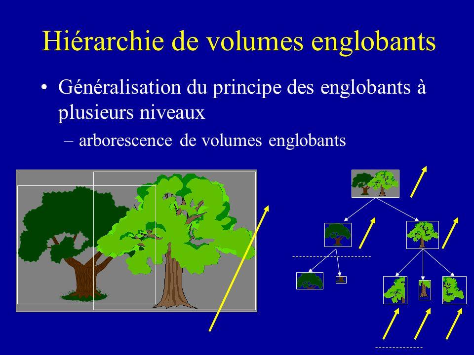Hiérarchie de volumes englobants Généralisation du principe des englobants à plusieurs niveaux –arborescence de volumes englobants