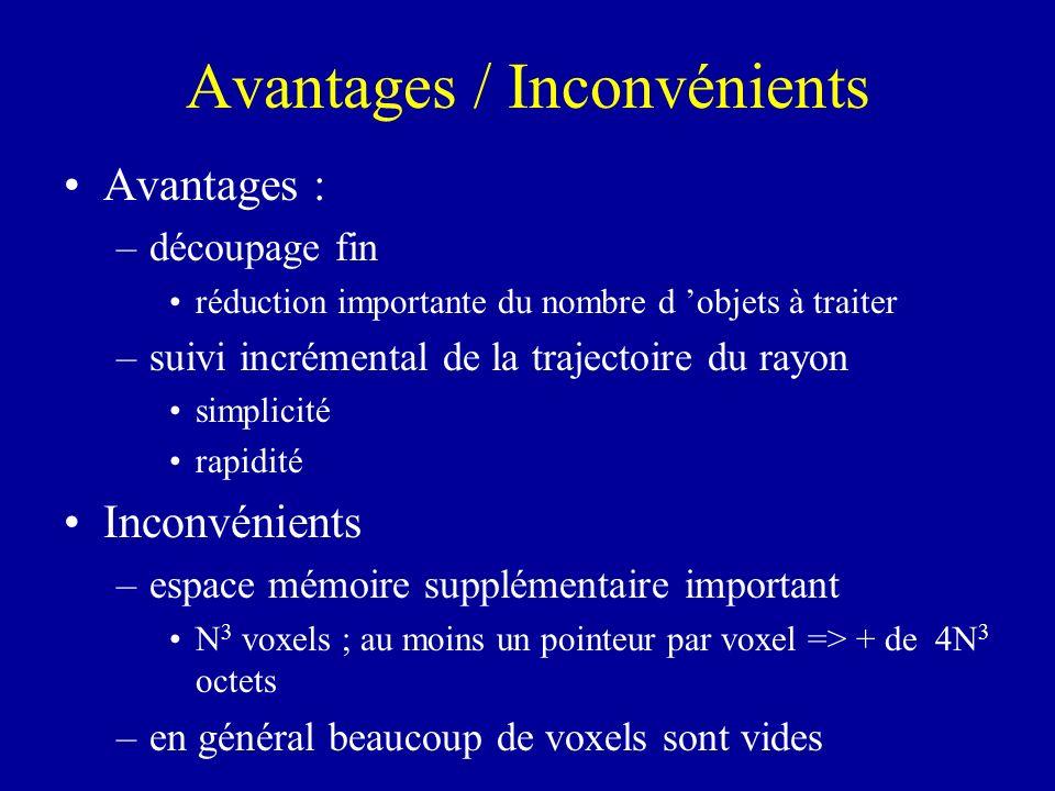 Avantages / Inconvénients Avantages : –découpage fin réduction importante du nombre d objets à traiter –suivi incrémental de la trajectoire du rayon s