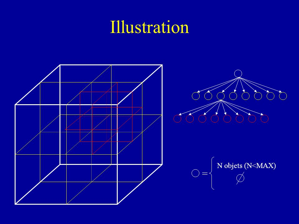 Illustration N objets (N<MAX) =