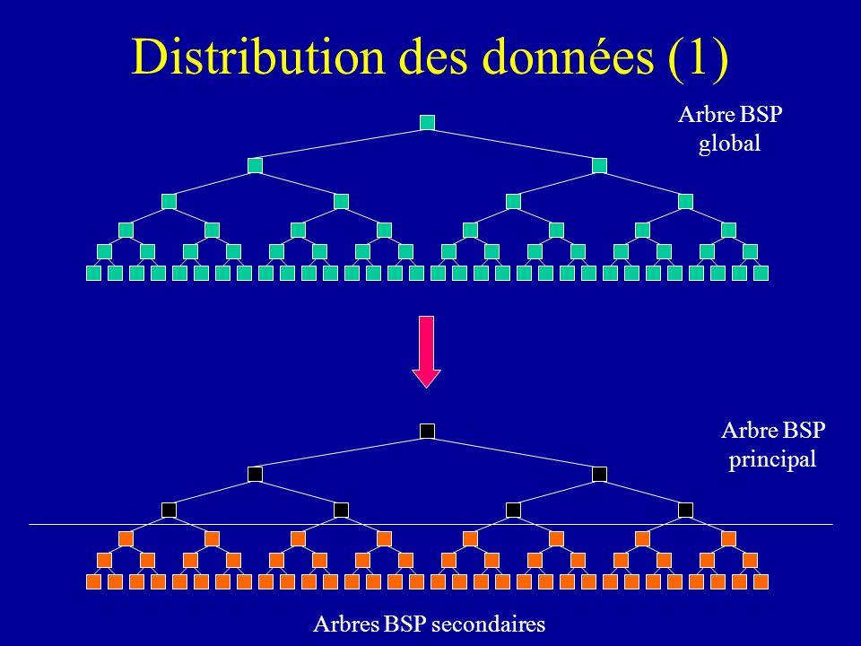Arbre BSP principal Arbres BSP secondaires Arbre BSP global Distribution des données (1)