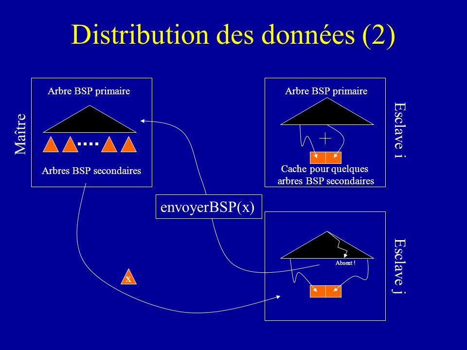 Esclave j Distribution des données (2) Absent ! Arbres BSP secondaires Arbre BSP primaire Maître Arbre BSP primaire Cache pour quelques arbres BSP sec