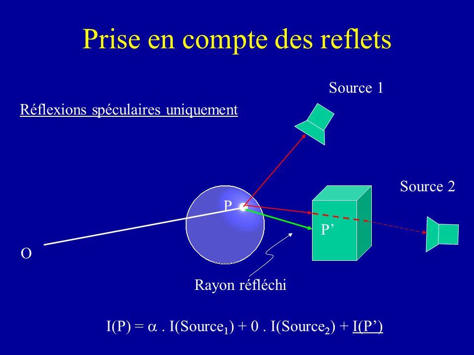 Prise en compte des reflets O Source 1 Source 2 P I(P) = I(Source 1 ) + 0. I(Source 2 ) + I(P) P Rayon réfléchi Réflexions spéculaires uniquement