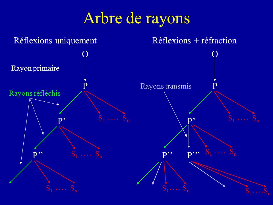 Arbre de rayons O P P P S1S1 SnSn …. S1S1 SnSn S1S1 SnSn Rayon primaire Rayons réfléchis Réflexions uniquement O P P S1S1 SnSn …. S1S1 SnSn PP S1S1 Sn