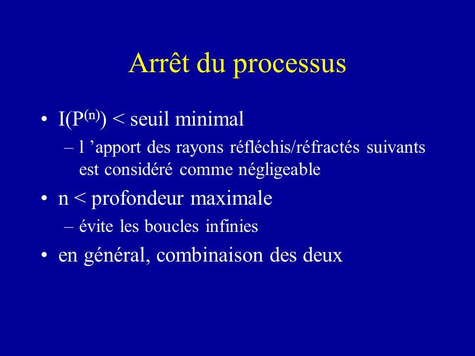 Arrêt du processus I(P (n) ) < seuil minimal –l apport des rayons réfléchis/réfractés suivants est considéré comme négligeable n < profondeur maximale