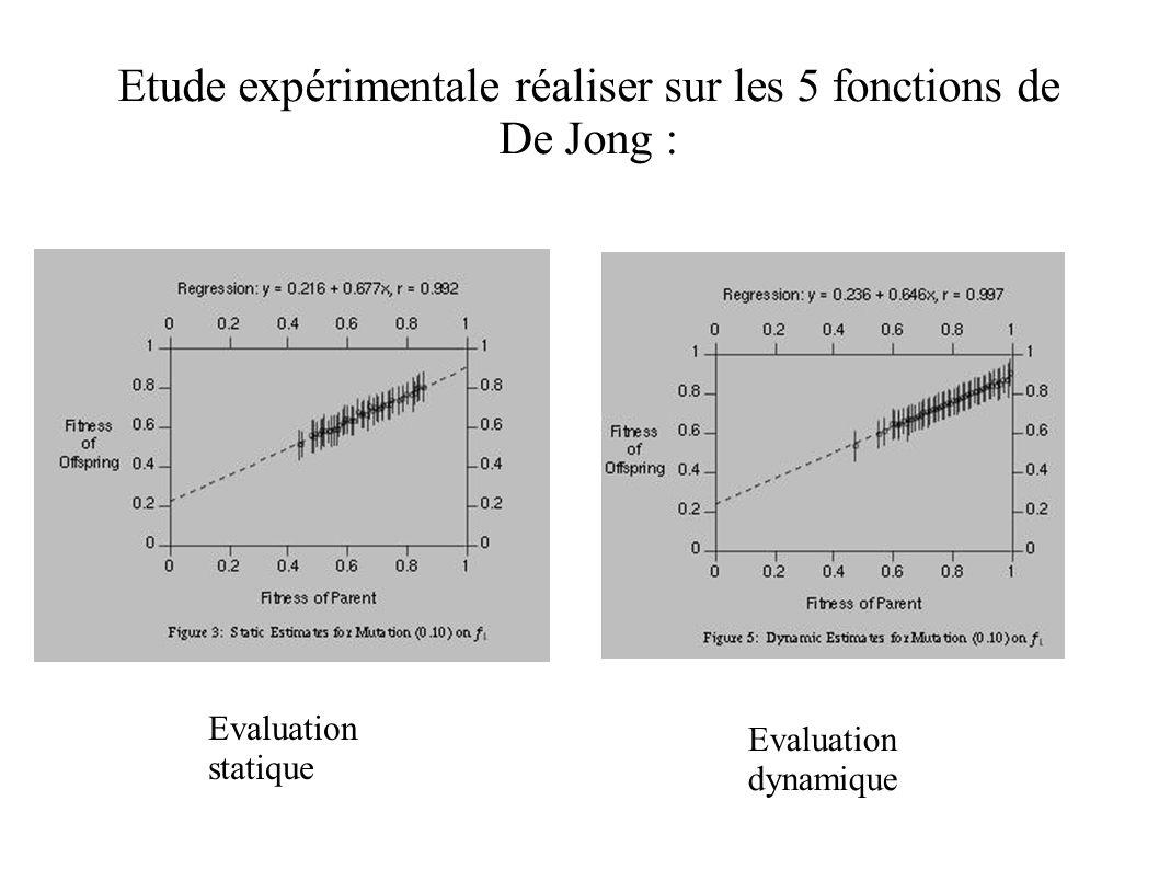 Etude expérimentale réaliser sur les 5 fonctions de De Jong : Evaluation statique Evaluation dynamique