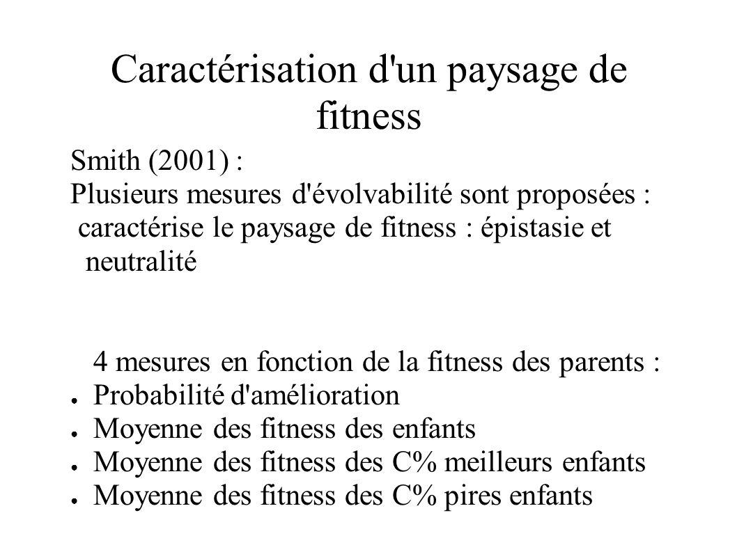 Caractérisation d'un paysage de fitness Smith (2001) : Plusieurs mesures d'évolvabilité sont proposées : caractérise le paysage de fitness : épistasie