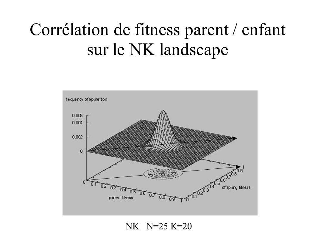 Corrélation de fitness parent / enfant sur le NK landscape NK N=25 K=20