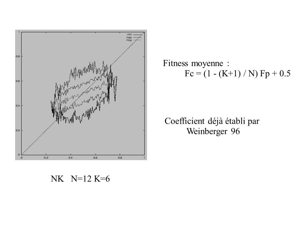 NK N=12 K=6 Fitness moyenne : Fc = (1 - (K+1) / N) Fp + 0.5 Coefficient déjà établi par Weinberger 96