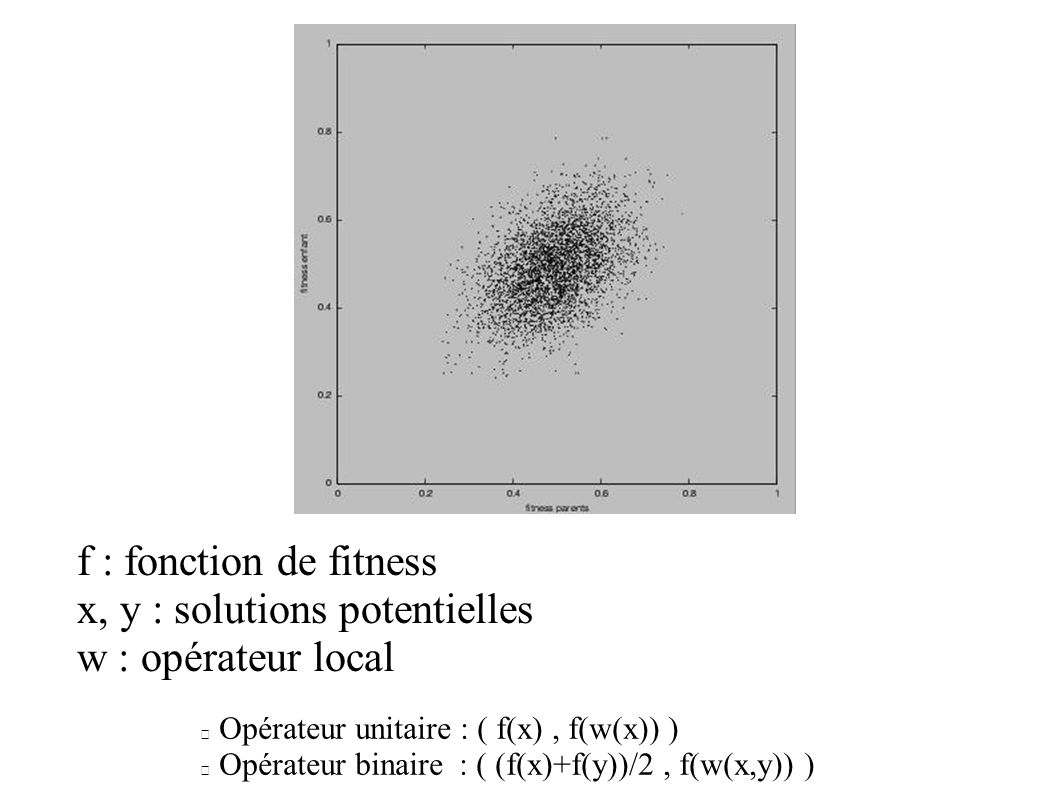 Corrélation de fitness Parents / Enfant 1.