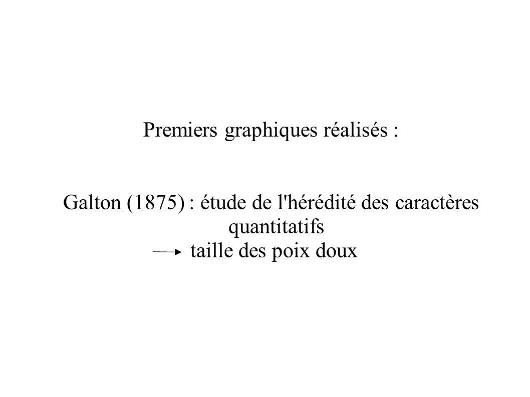 Premiers graphiques réalisés : Galton (1875) : étude de l'hérédité des caractères quantitatifs taille des poix doux