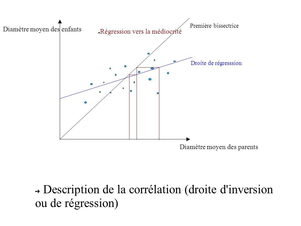 Diamètre moyen des parents Diamètre moyen des enfants Première bissectrice Droite de régresssion Description de la corrélation (droite d'inversion ou