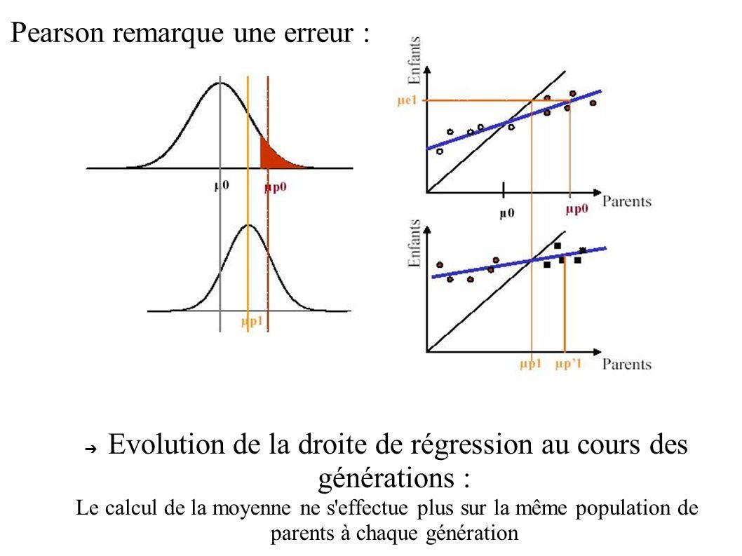 Evolution de la droite de régression au cours des générations : Le calcul de la moyenne ne s'effectue plus sur la même population de parents à chaque