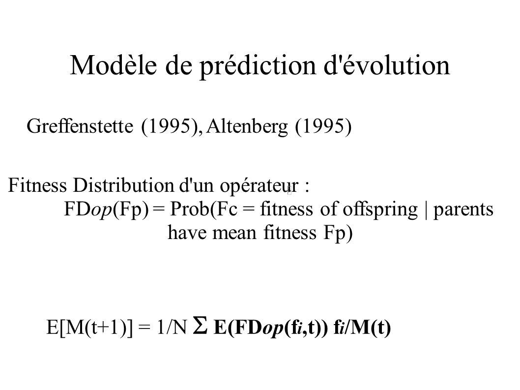 Modèle de prédiction d'évolution E[M(t+1)] = 1/N E(FDop(f i,t)) f i /M(t) Fitness Distribution d'un opérateur : FDop(Fp) = Prob(Fc = fitness of offspr