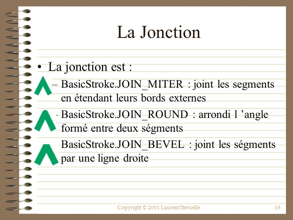 Copyright © 2001 Laurent Deruelle19 La Jonction La jonction est : –BasicStroke.JOIN_MITER : joint les segments en étendant leurs bords externes –BasicStroke.JOIN_ROUND : arrondi l angle formé entre deux ségments –BasicStroke.JOIN_BEVEL : joint les ségments par une ligne droite