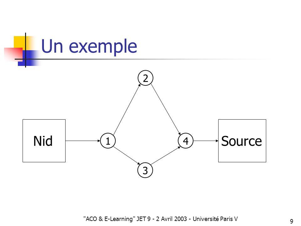 ACO & E-Learning JET 9 - 2 Avril 2003 - Université Paris V 10 Fourmis et voyageurs de commerce (ACO&TSP) Application classique Excellents résultats obtenus par méthodes hybrides i l1l1 j lnln lklk