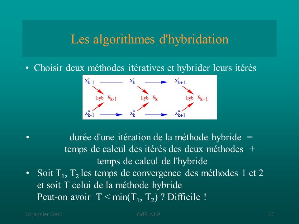 28 janvier 2002GdR ALP27 Les algorithmes d'hybridation durée d'une itération de la méthode hybride = temps de calcul des itérés des deux méthodes + te