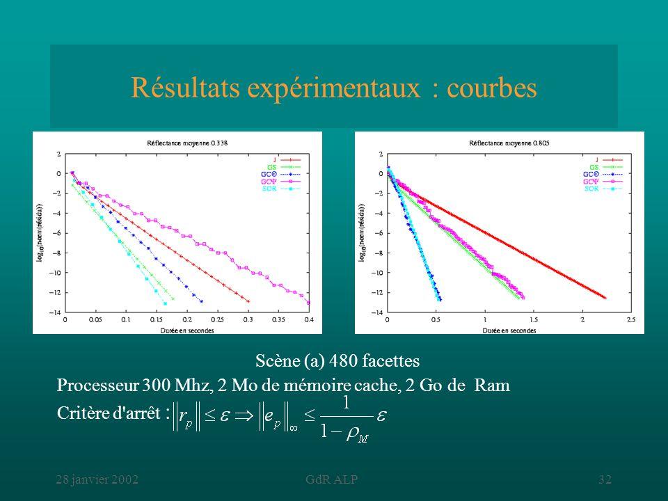 28 janvier 2002GdR ALP32 Résultats expérimentaux : courbes Scène (a) 480 facettes Processeur 300 Mhz, 2 Mo de mémoire cache, 2 Go de Ram Critère d'arr