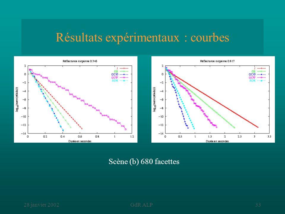 28 janvier 2002GdR ALP33 Résultats expérimentaux : courbes Scène (b) 680 facettes