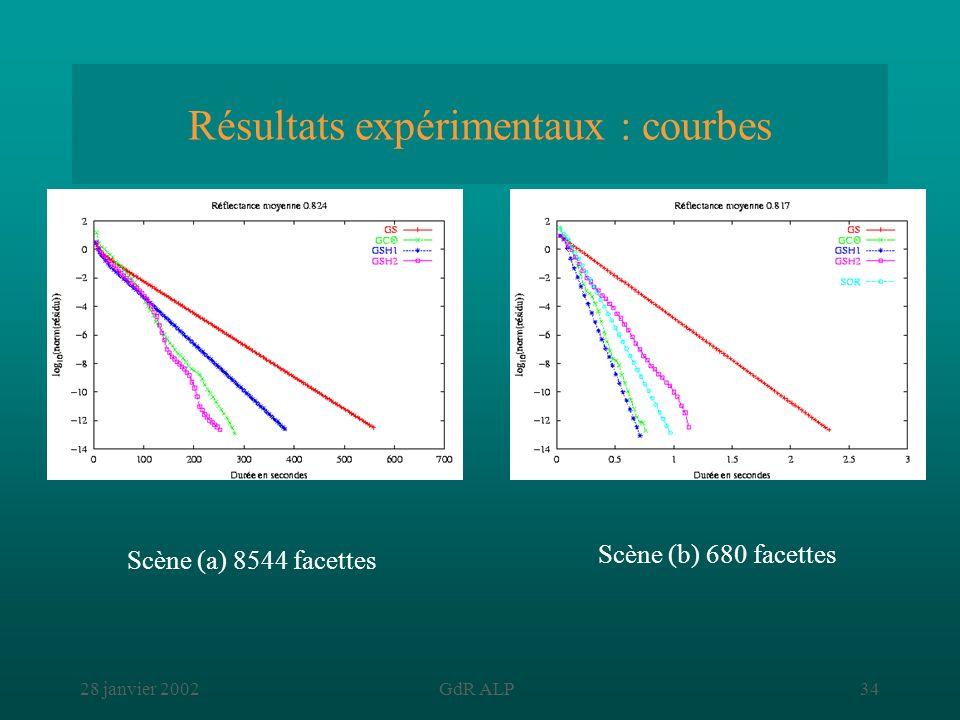 28 janvier 2002GdR ALP34 Résultats expérimentaux : courbes Scène (b) 680 facettes Scène (a) 8544 facettes