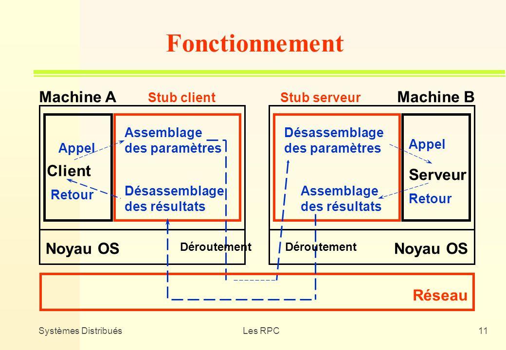 Systèmes DistribuésLes RPC11 Client Assemblage des paramètres Désassemblage des résultats Désassemblage des paramètres Assemblage des résultats Serveu