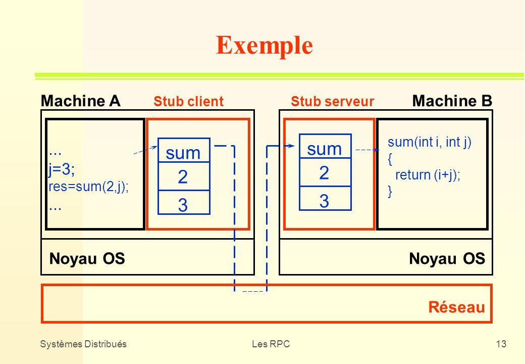 Systèmes DistribuésLes RPC13 Noyau OS Réseau Machine AMachine B Stub clientStub serveur Exemple... j=3; res=sum(2,j);... sum 2 3 2 3 sum(int i, int j)