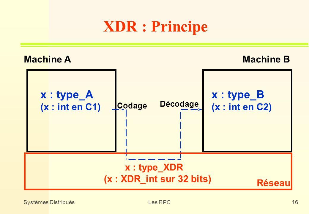 Systèmes DistribuésLes RPC16 XDR : Principe Réseau Machine AMachine B x : type_A (x : int en C1) x : type_B (x : int en C2) x : type_XDR (x : XDR_int