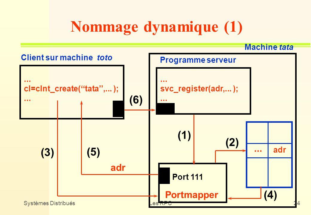 Systèmes DistribuésLes RPC24 Client sur machine toto Programme serveur Portmapper... cl=clnt_create(tata,... );... svc_register(adr,... );... adr... N