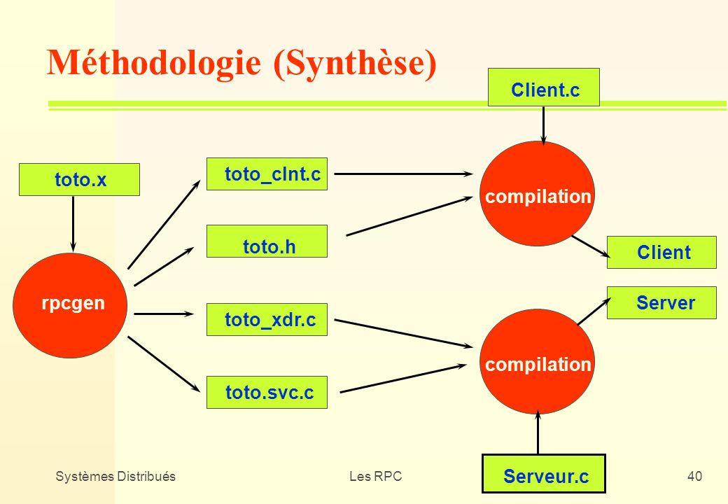 Systèmes DistribuésLes RPC40 toto.x rpcgen toto_clnt.c toto.h toto_xdr.c toto.svc.c compilation Client.c Client compilation Serveur.c Server Méthodolo