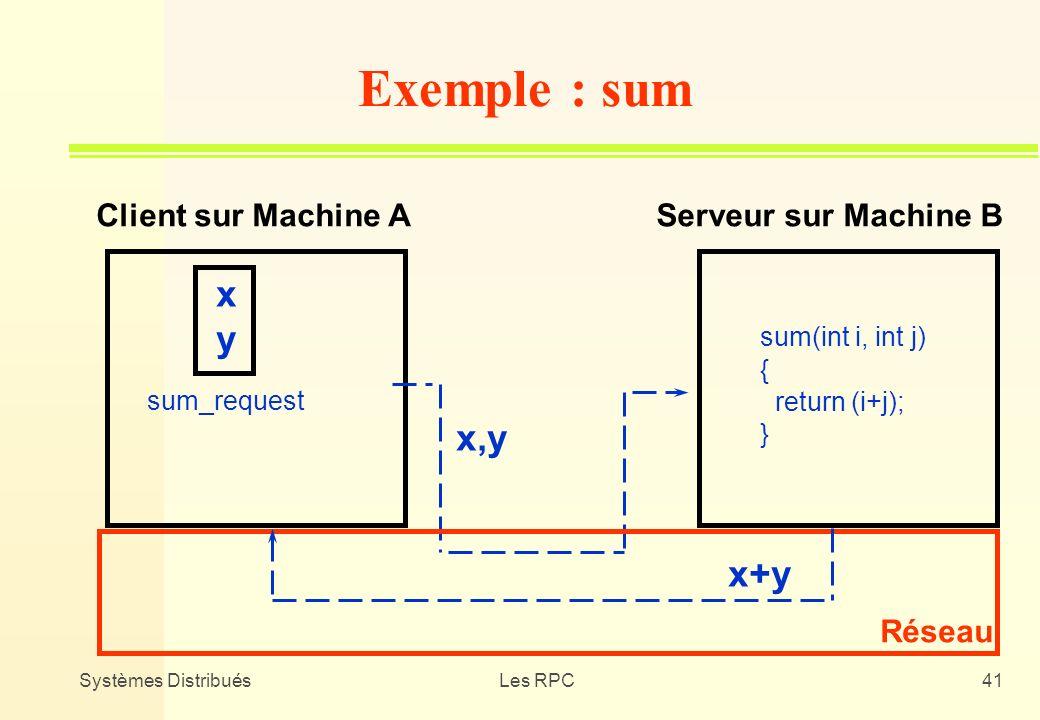 Systèmes DistribuésLes RPC41 Exemple : sum Réseau Client sur Machine AServeur sur Machine B x,y sum(int i, int j) { return (i+j); } x+y xyxy sum_reque