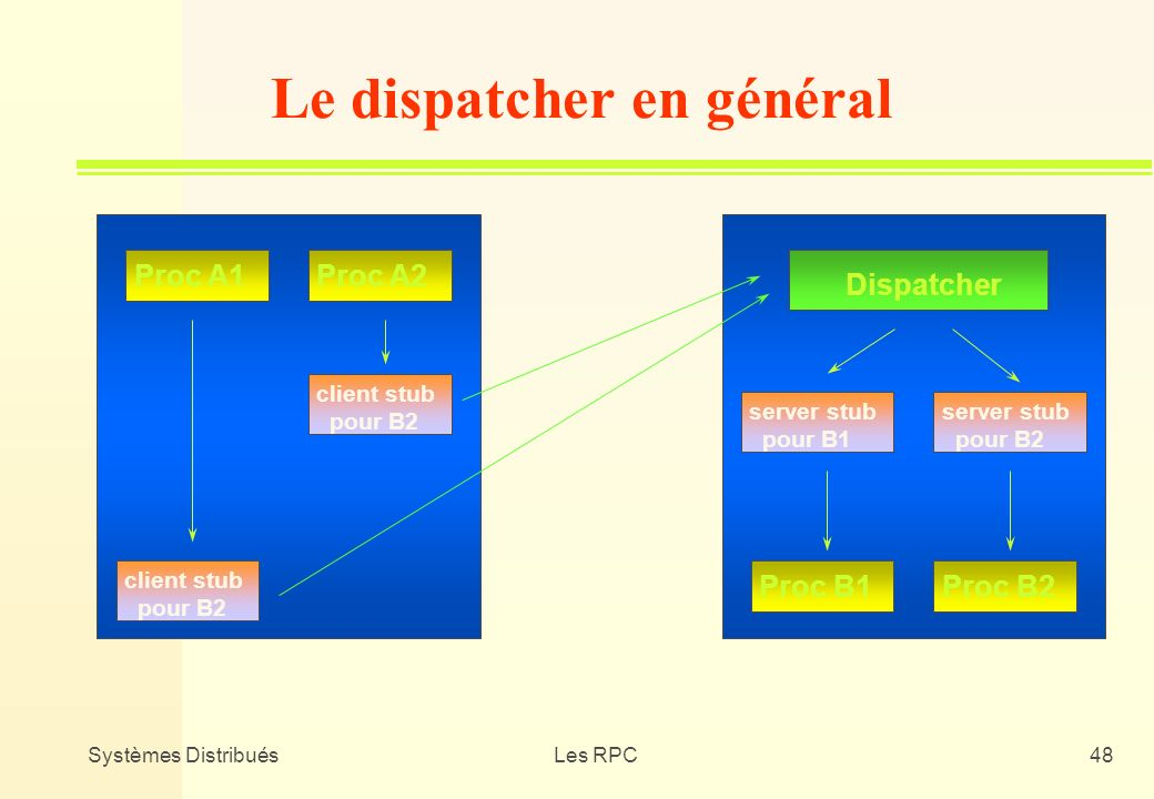 Systèmes DistribuésLes RPC48 Proc A1Proc A2 client stub pour B2 client stub pour B2 Dispatcher server stub pour B1 server stub pour B2 Proc B1Proc B2