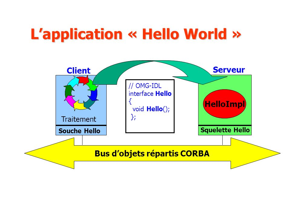 Lapplication « Hello World » Client Traitement Serveur Bus dobjets répartis CORBA HelloImpl Souche Hello Squelette Hello // OMG-IDL interface Hello {