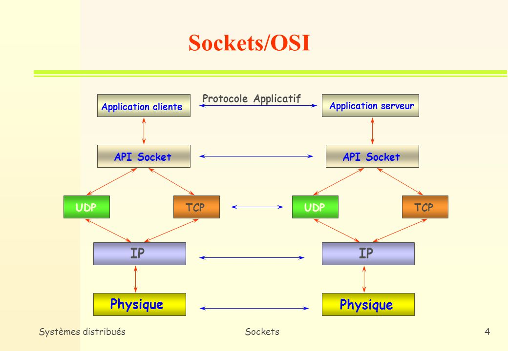 Systèmes distribuésSockets4 Application cliente API Socket UDPTCP IP Physique Application serveur API Socket UDPTCP IP Physique Protocole Applicatif Sockets/OSI