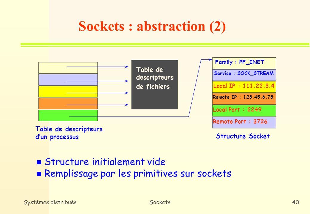 Systèmes distribuésSockets39 n Association dun descripteur (au niveau système) à une socket (idem fichier) n Le concepteur dapplication utilise ce descripteur pour référencer la communication client/serveur sous-jacente n Une structure de données «socket» est créée à louverture dune socket Sockets : abstraction (1)