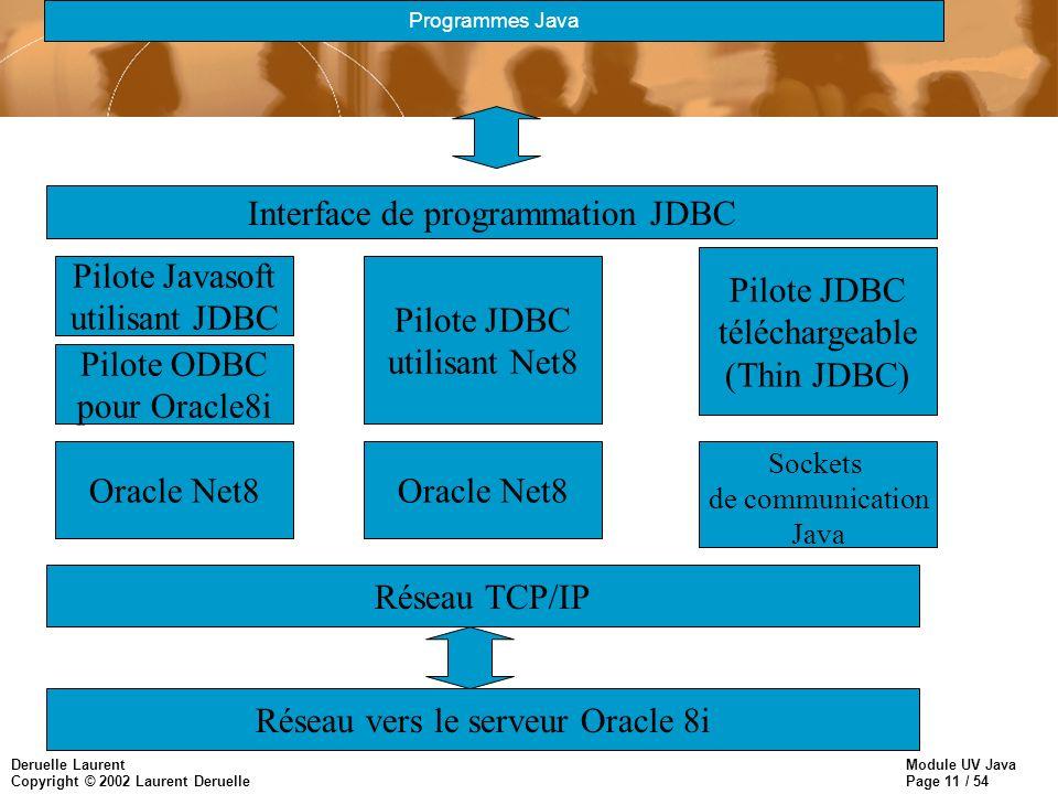 Module UV Java Page 11 / 54 Deruelle Laurent Copyright © 2002 Laurent Deruelle Interface de programmation JDBC Pilote Javasoft utilisant JDBC Pilote ODBC pour Oracle8i Oracle Net8 Pilote JDBC utilisant Net8 Pilote JDBC téléchargeable (Thin JDBC) Oracle Net8 Sockets de communication Java Programmes Java Réseau TCP/IP Réseau vers le serveur Oracle 8i