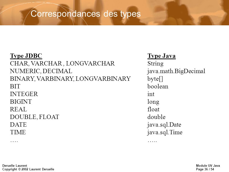 Module UV Java Page 36 / 54 Deruelle Laurent Copyright © 2002 Laurent Deruelle Correspondances des types Type JDBCType Java CHAR, VARCHAR, LONGVARCHAR
