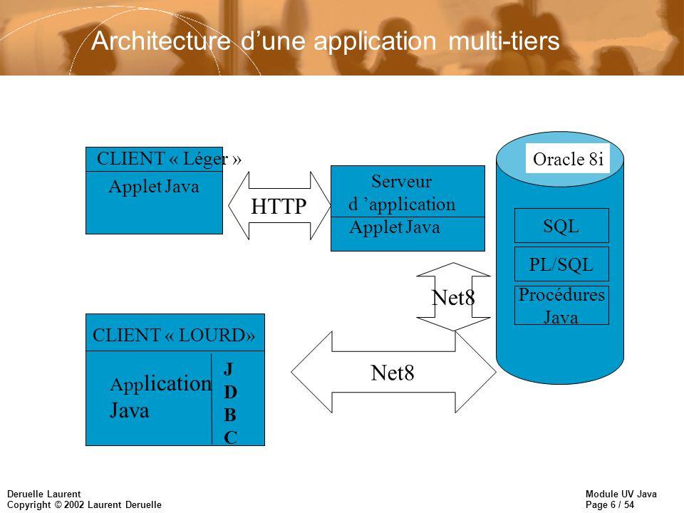 Module UV Java Page 17 / 54 Deruelle Laurent Copyright © 2002 Laurent Deruelle Exemple dutilisation de jdbc // Exemple de programme JAVA qui utilise le pilote JDBC // thin d Oracle pour effectuer un SELECT et itérer sur // les lignes du résultat// Il faut importer le paquetage java.sql // pour utiliser JDBCpackage ExemplesJDBC;import java.sql.*; class JDBCThinGetDeptScott { public static void main (String args []) throws SQLException, ClassNotFoundException, java.io.IOException { // Charger le pilote JDBC d Oracle Class.forName ( oracle.jdbc.driver.OracleDriver ); // Connection à une BD à distanceavec un pilote thin Connection uneConnection = DriverManager.getConnection ( jdbc:oracle:thin:@banane:1521:dptinfo , scott , tiger );