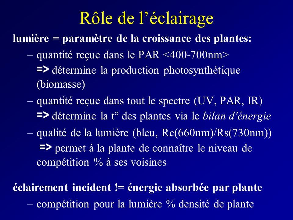 Rôle de léclairage lumière = paramètre de la croissance des plantes: –quantité reçue dans le PAR => détermine la production photosynthétique (biomasse) –quantité reçue dans tout le spectre (UV, PAR, IR) => détermine la t° des plantes via le bilan d énergie –qualité de la lumière (bleu, Rc(660nm)/Rs(730nm)) => permet à la plante de connaître le niveau de compétition % à ses voisines éclairement incident != énergie absorbée par plante –compétition pour la lumière % densité de plante