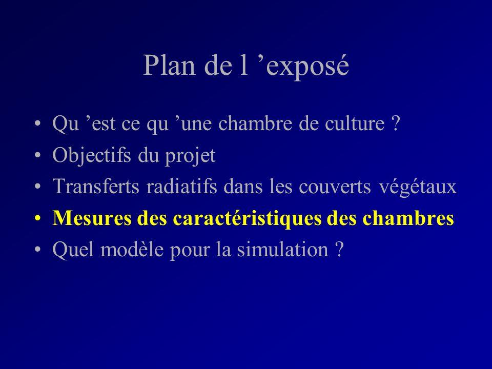 Plan de l exposé Qu est ce qu une chambre de culture ? Objectifs du projet Transferts radiatifs dans les couverts végétaux Mesures des caractéristique