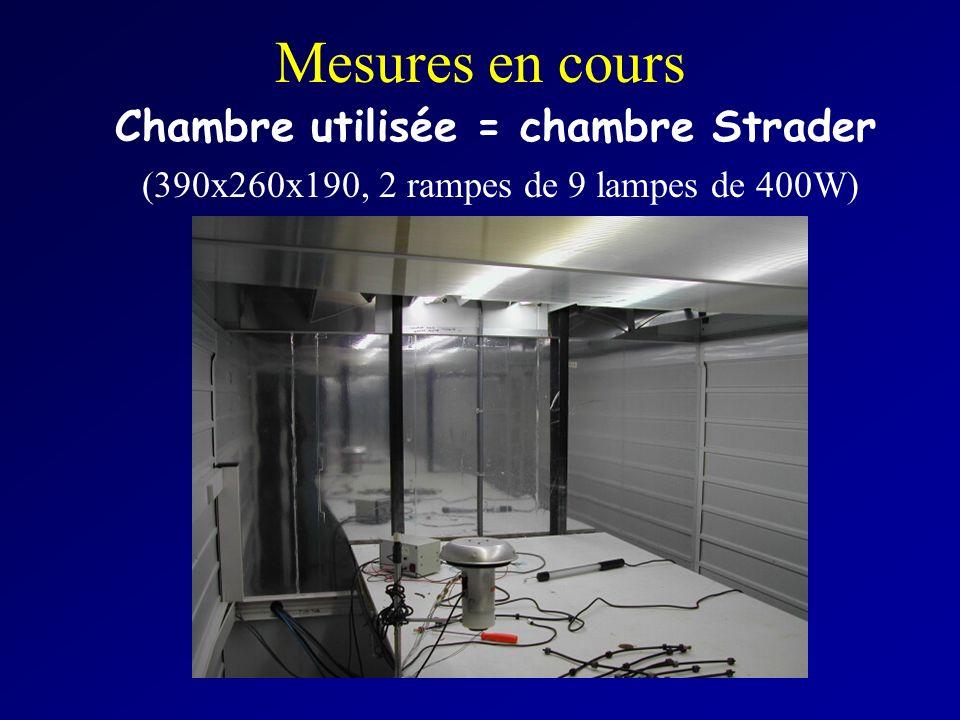 Mesures en cours Chambre utilisée = chambre Strader (390x260x190, 2 rampes de 9 lampes de 400W)