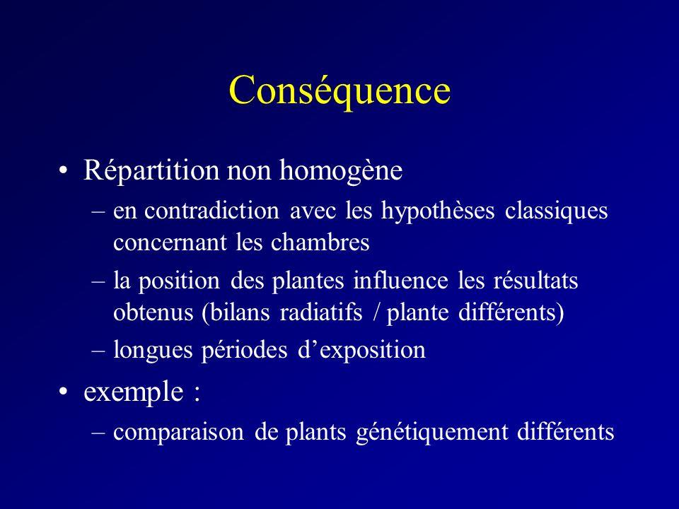 Conséquence Répartition non homogène –en contradiction avec les hypothèses classiques concernant les chambres –la position des plantes influence les résultats obtenus (bilans radiatifs / plante différents) –longues périodes dexposition exemple : –comparaison de plants génétiquement différents