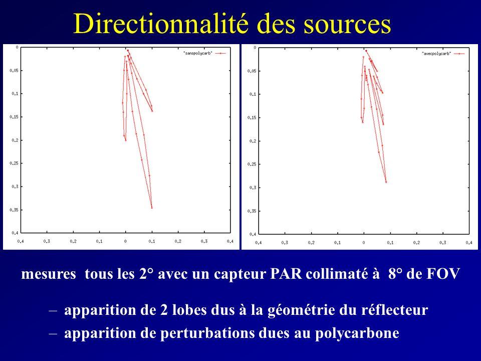 Directionnalité des sources –apparition de 2 lobes dus à la géométrie du réflecteur –apparition de perturbations dues au polycarbone mesures tous les 2° avec un capteur PAR collimaté à 8° de FOV